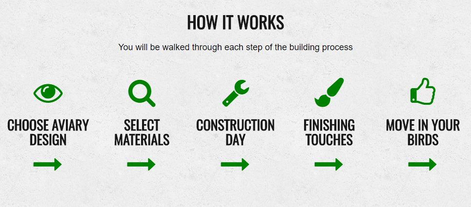 A screenshot from product website describing the entire process of building an aviary, as mentioned in the guide.