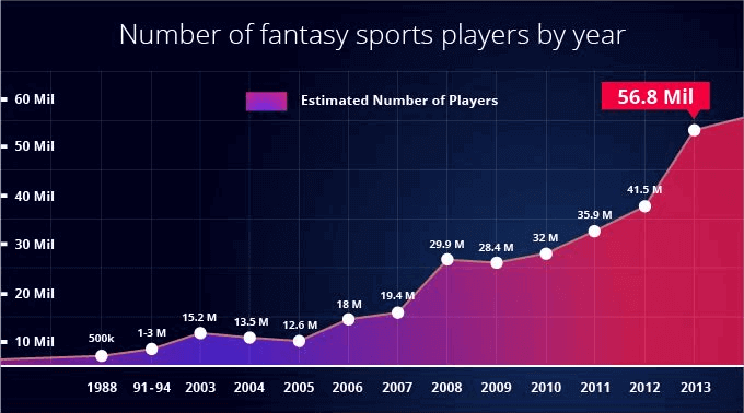 chart or statistics in sports play